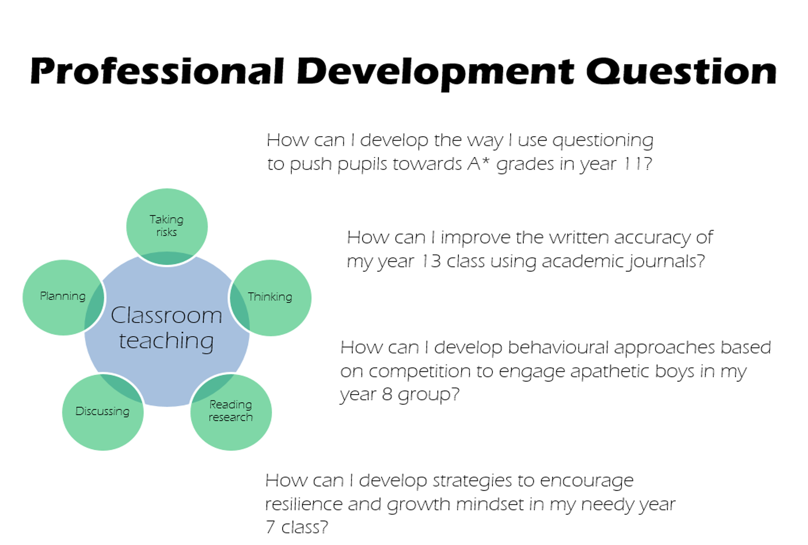 how to reflect on professional development