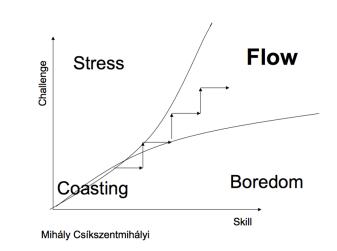 lesson-flow