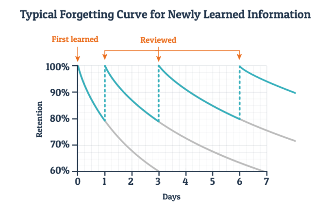 Curve of Forgetting